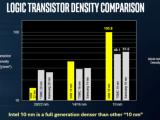 Intelсравнила свой 10-нанометровый техпроцесс с TSMC и Samsung